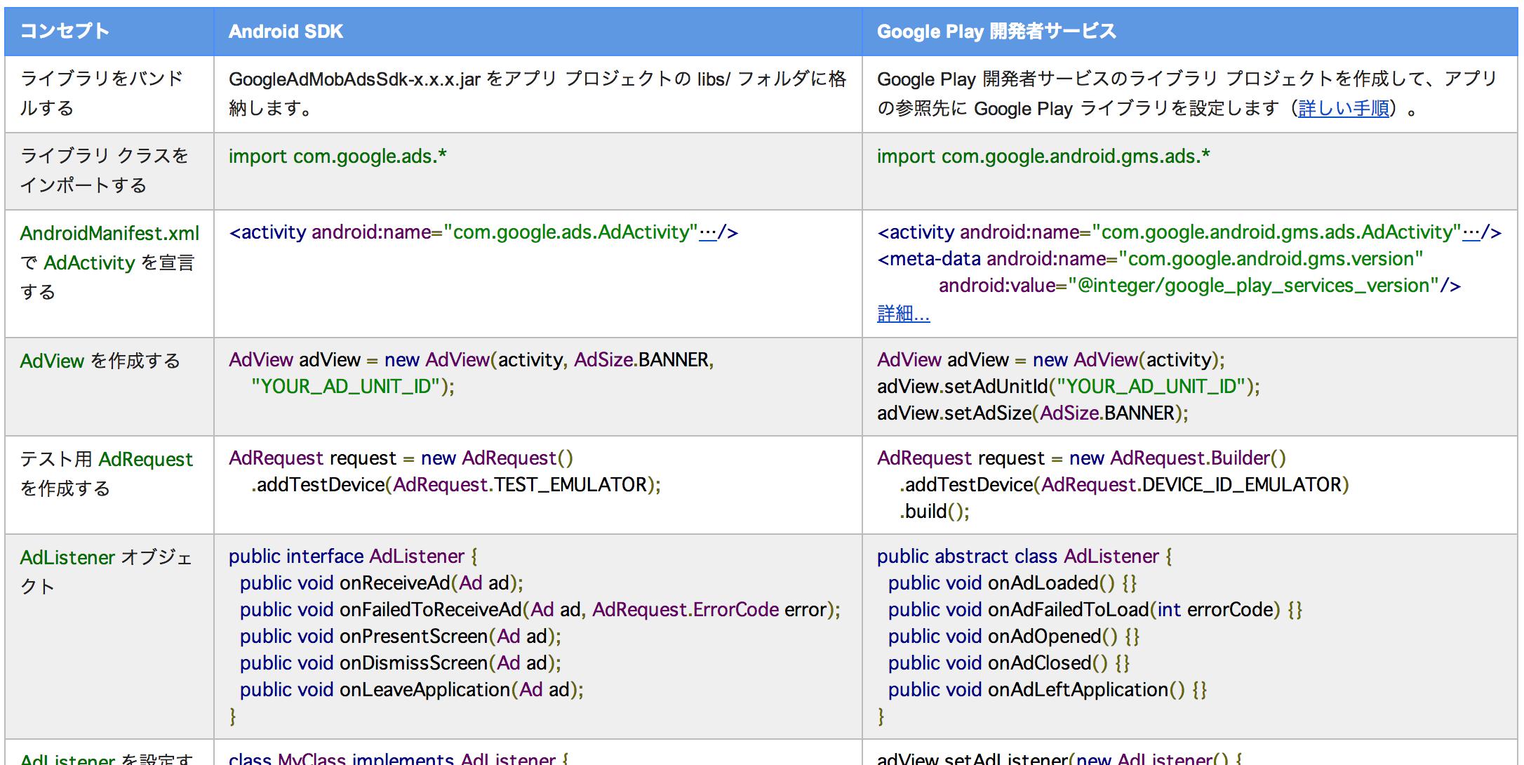 Google_Play_開発者サービスへの移行_-_Google_Mobile_Ads_SDK_—_Google_Developers