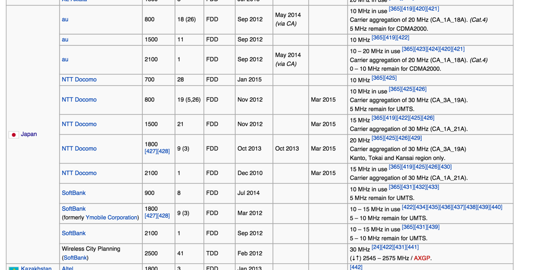 List_of_LTE_networks_-_Wikipedia__the_free_encyclopedia