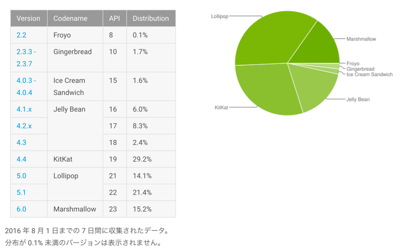 %e3%82%bf%e3%82%99%e3%83%83%e3%82%b7%e3%83%a5%e3%83%9b%e3%82%99%e3%83%bc%e3%83%88%e3%82%99___android_developers